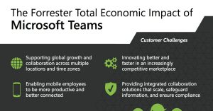 The Forrester Total Economic Impact of Microsoft Teams